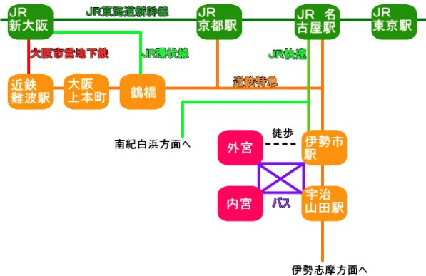 伊勢神宮へのアクセス(行き方) 電車:「東京・名古屋・京都・大阪(近鉄・新幹線「JR」)」 (3)