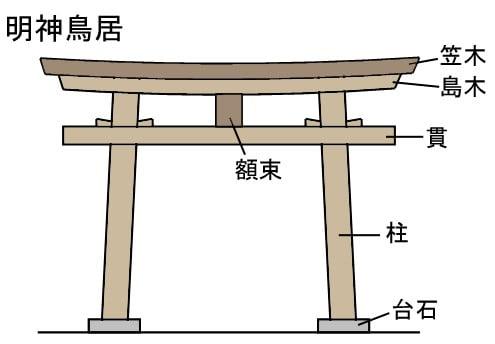 明神鳥居(みょうじんとりい)